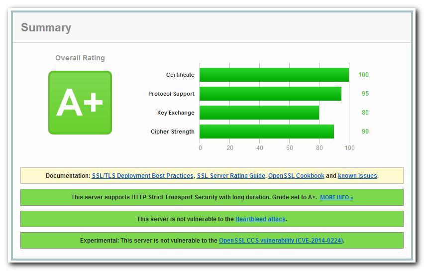 Cài đặt SSL và giao thức HTTP/2 cho NGINX trên CentOS 7