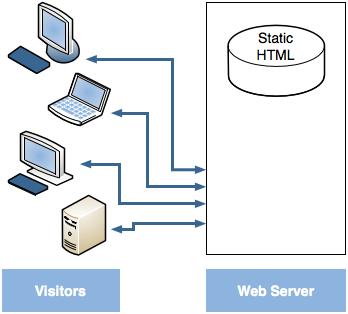 Kỹ thuật lập trình web tĩnh để nâng cao bảo mật website