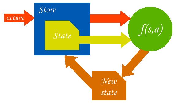 Hướng dẫn sử dụng Redux hiệu quả trong ứng dụng React